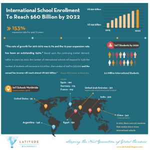 infograph-bilingual-education-trends
